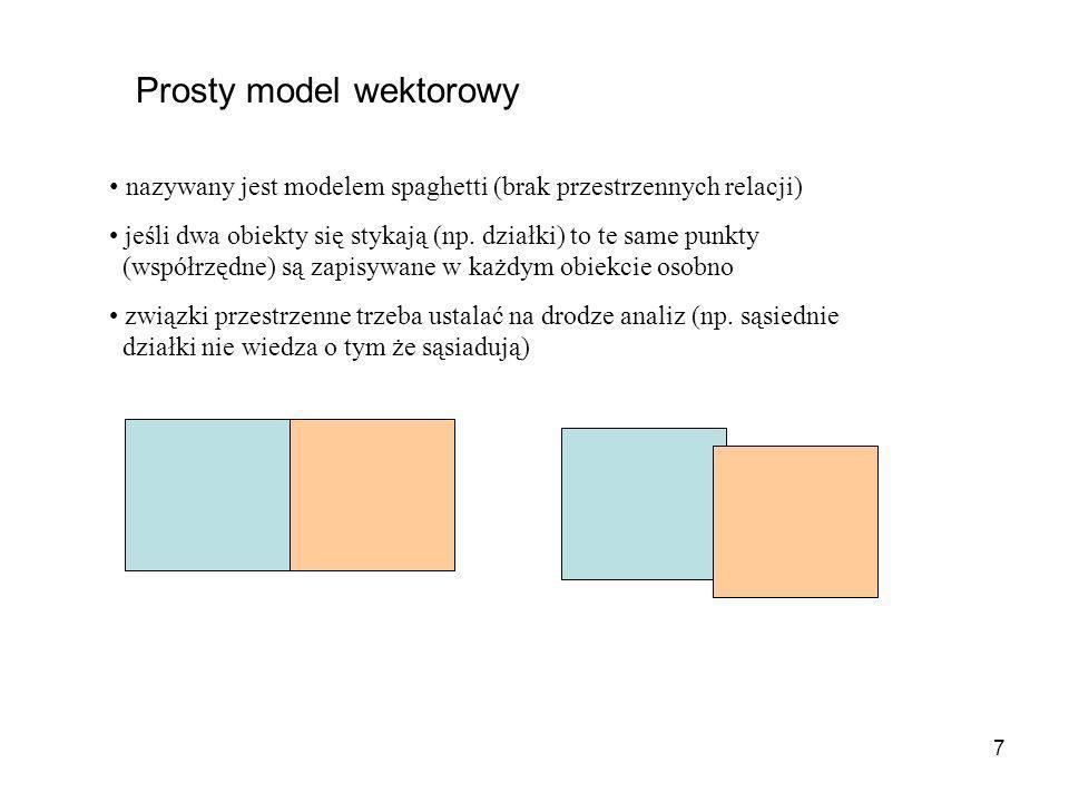 7 Prosty model wektorowy nazywany jest modelem spaghetti (brak przestrzennych relacji) jeśli dwa obiekty się stykają (np. działki) to te same punkty (