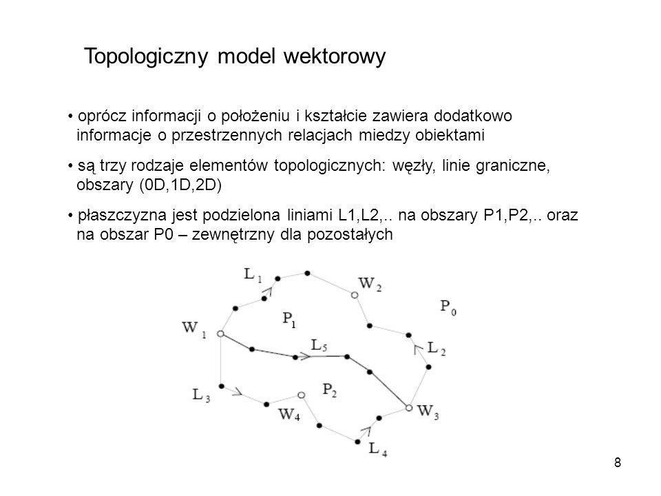 9 Topologiczny model wektorowy Węzeł: specjalny typ obiektów punktowych – występuje na końcach linii, w punktach przecięcia dwóch lub więcej linii.