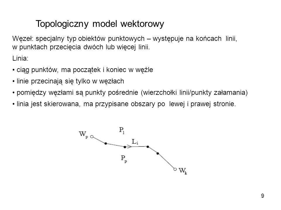 9 Topologiczny model wektorowy Węzeł: specjalny typ obiektów punktowych – występuje na końcach linii, w punktach przecięcia dwóch lub więcej linii. Li