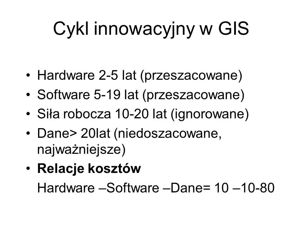 Cykl innowacyjny w GIS Hardware 2-5 lat (przeszacowane) Software 5-19 lat (przeszacowane) Siła robocza 10-20 lat (ignorowane) Dane> 20lat (niedoszacow