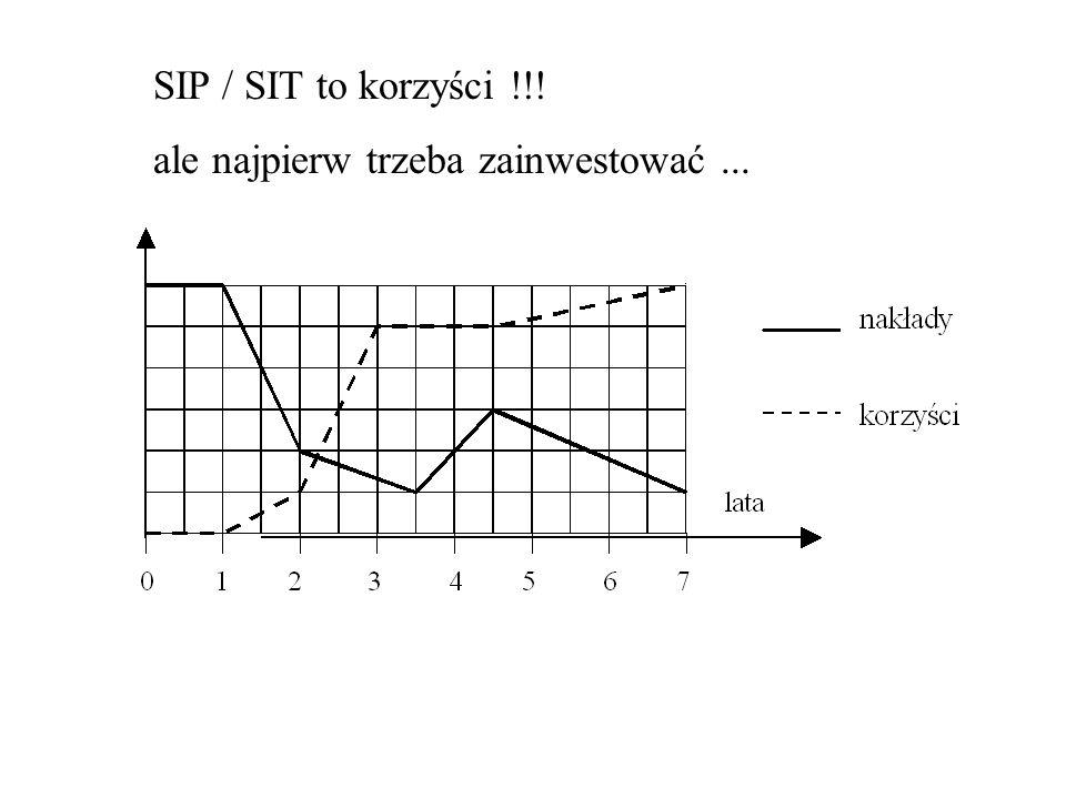 SIP / SIT to korzyści !!! ale najpierw trzeba zainwestować...