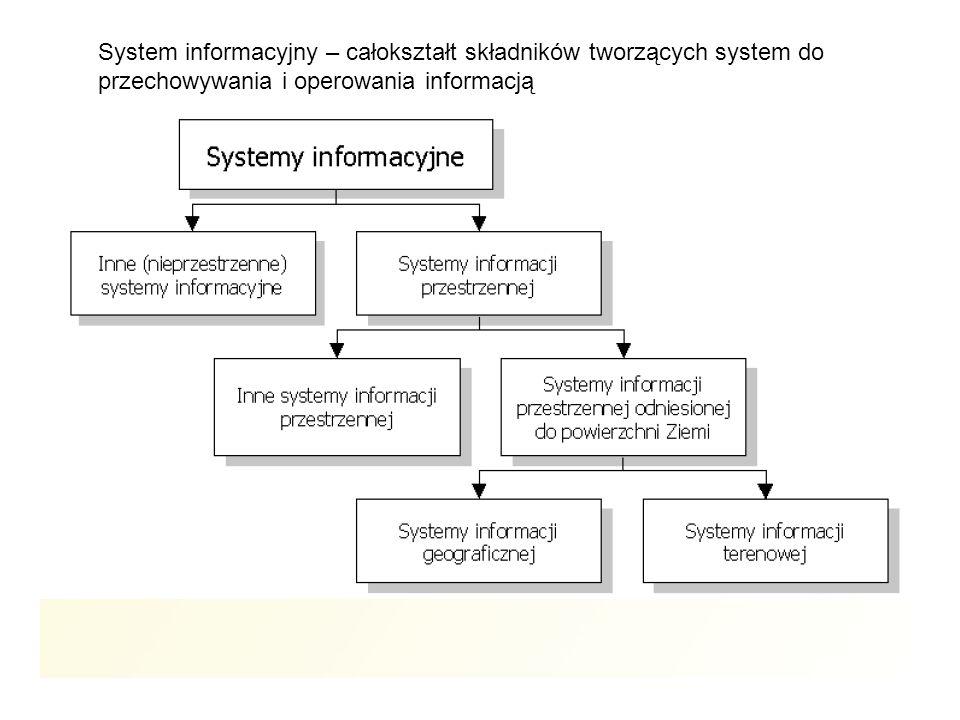 System informacyjny – całokształt składników tworzących system do przechowywania i operowania informacją