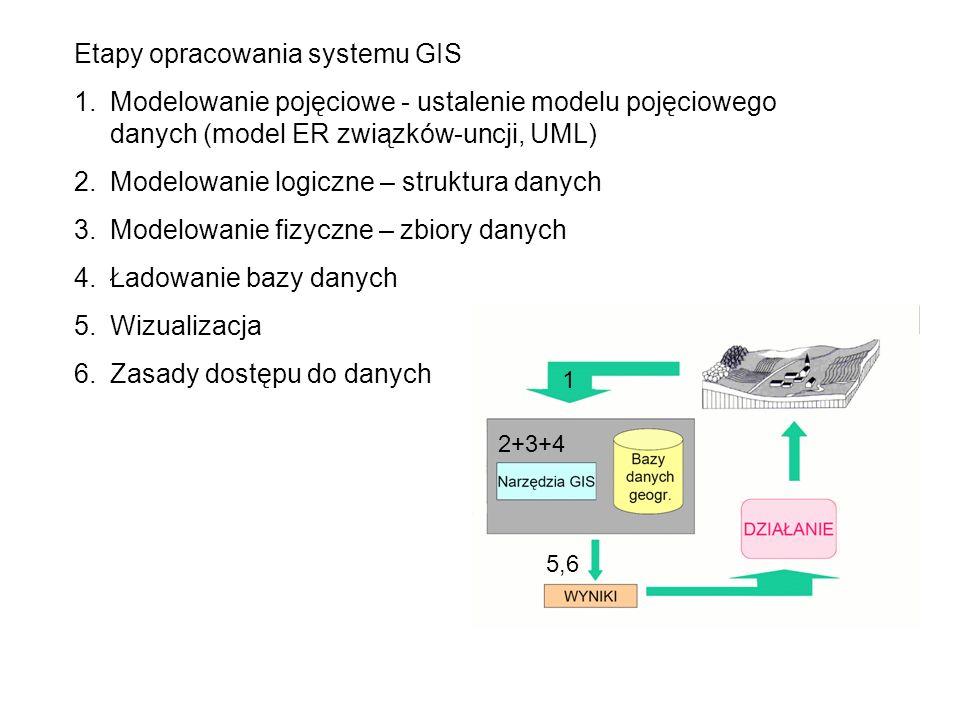 Etapy opracowania systemu GIS 1.Modelowanie pojęciowe - ustalenie modelu pojęciowego danych (model ER związków-uncji, UML) 2.Modelowanie logiczne – st