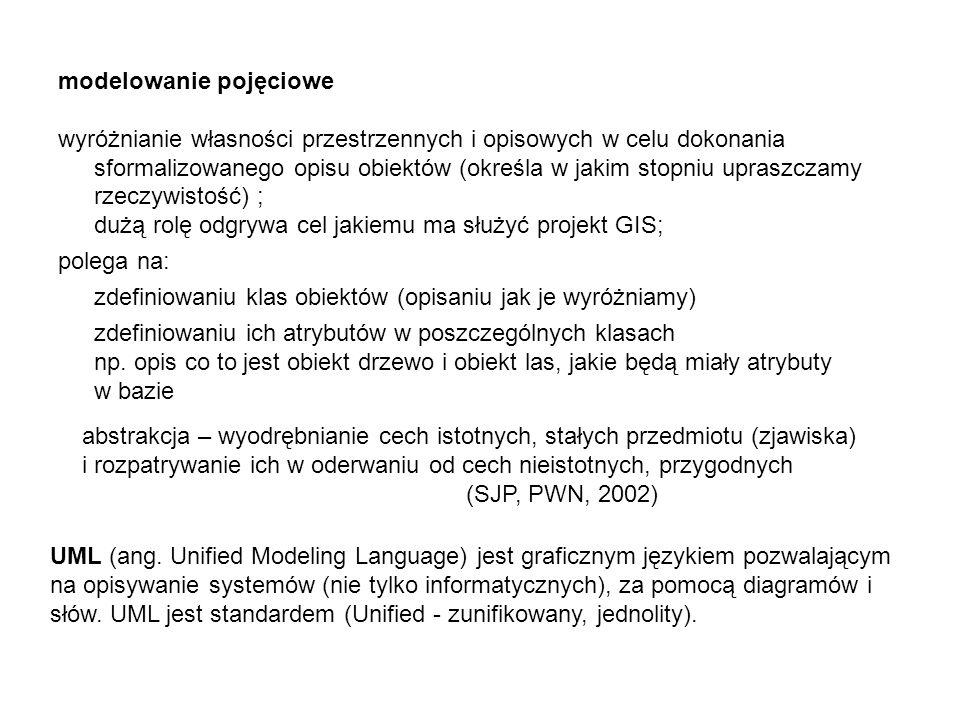 modelowanie pojęciowe wyróżnianie własności przestrzennych i opisowych w celu dokonania sformalizowanego opisu obiektów (określa w jakim stopniu upras