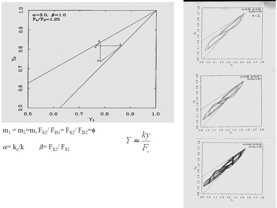 m 1 = m 2 =m, F S1 / F D1 = F S2 / F D2 = = k c /k = F S2 / F S1