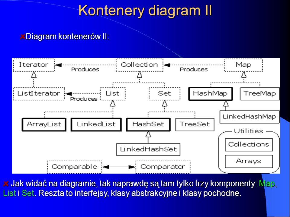 Kontenery diagram II Diagram kontenerów II: Jak widać na diagramie, tak naprawdę są tam tylko trzy komponenty: Map, List i Set. Reszta to interfejsy,