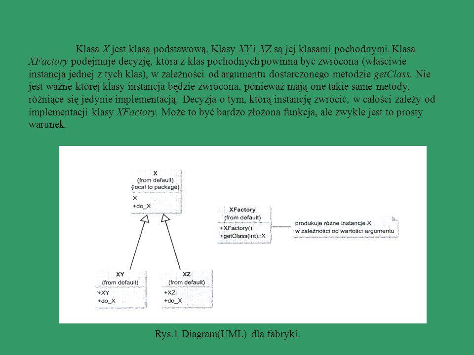 Rys.1 Diagram(UML) dla fabryki. Klasa X jest klasą podstawową. Klasy XY i XZ są jej klasami pochodnymi. Klasa XFactory podejmuje decyzję, która z klas