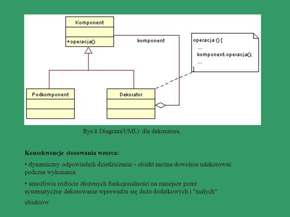 Konsekwencje stosowania wzorca: dynamiczny odpowiednik dziedziczenia - obiekt można dowolnie udekorować podczas wykonania umożliwia rozbicie złożonych