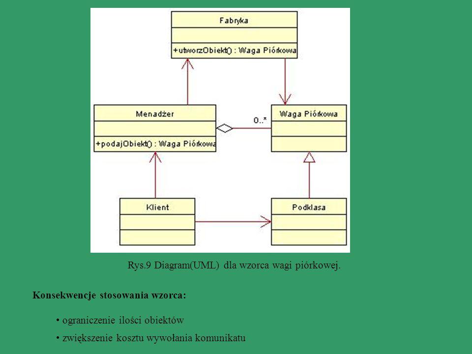 Rys.9 Diagram(UML) dla wzorca wagi piórkowej. Konsekwencje stosowania wzorca: ograniczenie ilości obiektów zwiększenie kosztu wywołania komunikatu