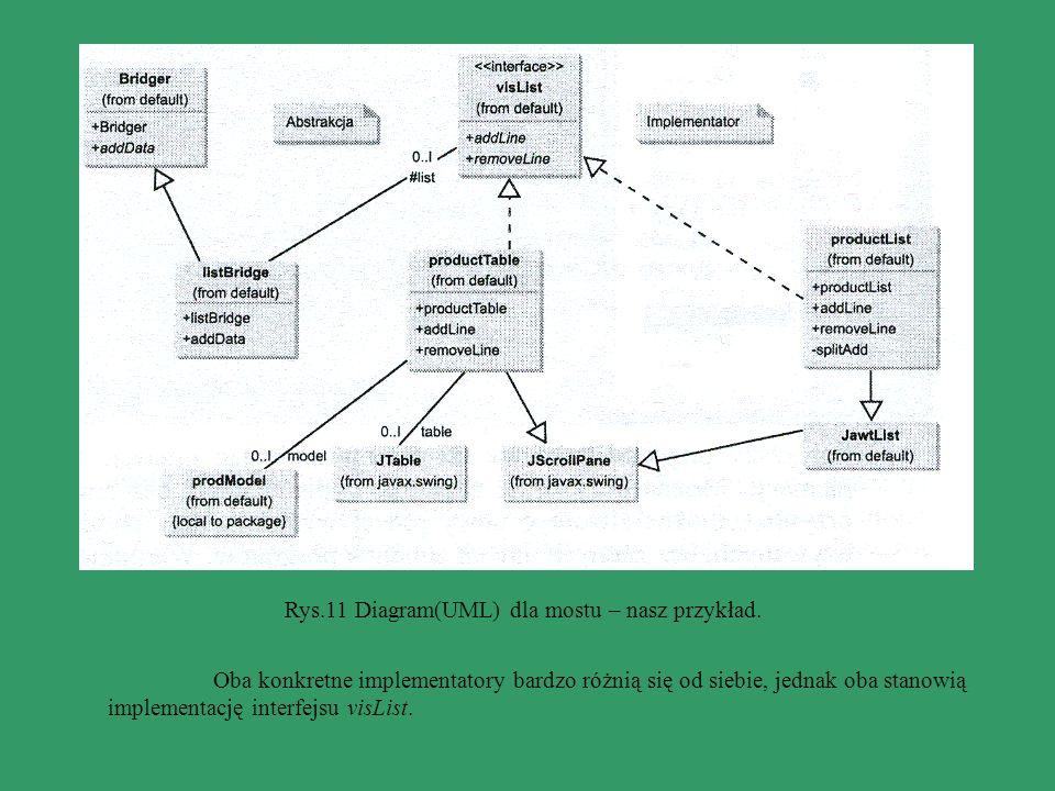Rys.11 Diagram(UML) dla mostu – nasz przykład. Oba konkretne implementatory bardzo różnią się od siebie, jednak oba stanowią implementację interfejsu