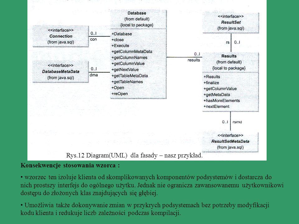 Rys.12 Diagram(UML) dla fasady – nasz przykład. Konsekwencje stosowania wzorca : wzorzec ten izoluje klienta od skomplikowanych komponentów podsystemó