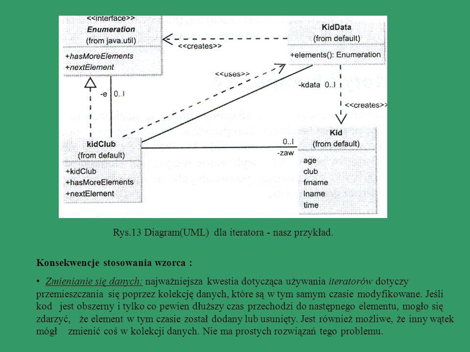 Rys.13 Diagram(UML) dla iteratora - nasz przykład. Konsekwencje stosowania wzorca : Zmienianie się danych: najważniejsza kwestia dotycząca używania it
