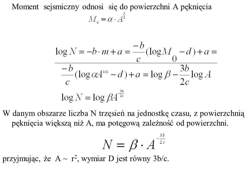Przyjmując c = 1.5: D = 2b, gdy b = 1: wymiar D uskoku jest 2, tj.