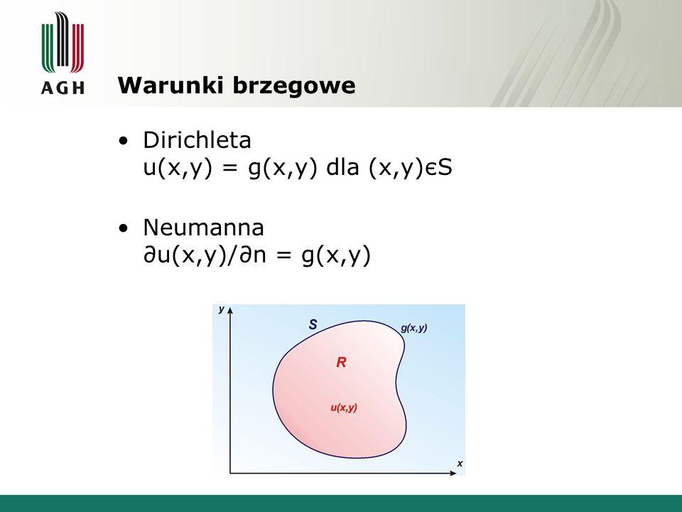 Warunki brzegowe Dirichleta u(x,y) = g(x,y) dla (x,y)єS Neumanna u(x,y)/n = g(x,y)