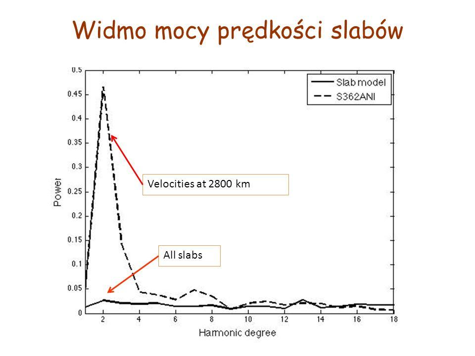Widmo mocy prędkości slabów Velocities at 2800 km All slabs