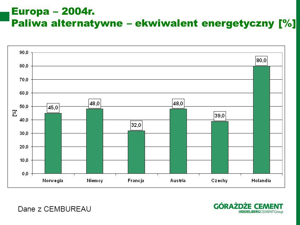 Dane z CEMBUREAU Europa – 2004r. Paliwa alternatywne – ekwiwalent energetyczny [%]