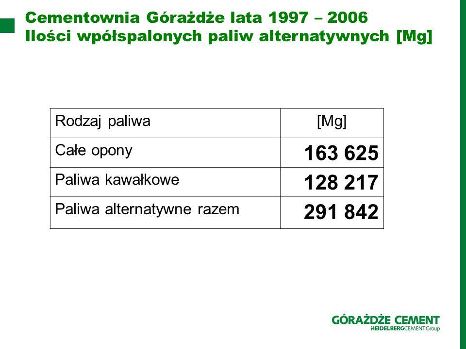 Cementownia Górażdże lata 1997 – 2006 Ilości wpółspalonych paliw alternatywnych [Mg] Rodzaj paliwa[Mg] Całe opony 163 625 Paliwa kawałkowe 128 217 Pal