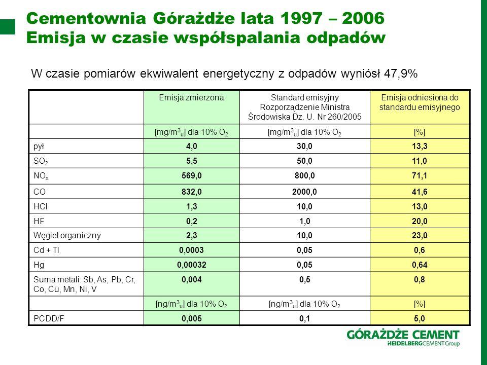 Emisja zmierzonaStandard emisyjny Rozporządzenie Ministra Środowiska Dz. U. Nr 260/2005 Emisja odniesiona do standardu emisyjnego [mg/m 3 u ] dla 10%