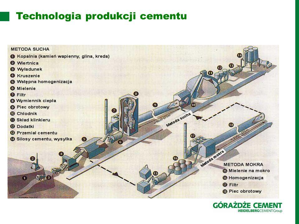 Technologia produkcji cementu