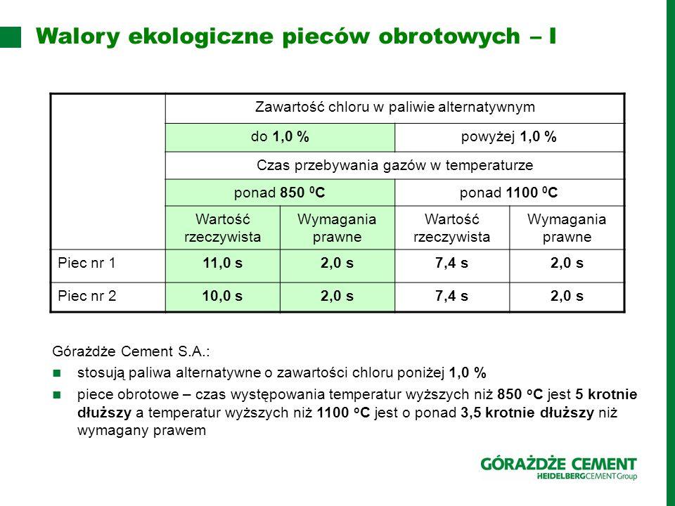 Wysoka temperatura gazów – do 2000 O C Przebywanie gazów ponad 7 sekund w temperaturze powyżej 1100 O C Odzysk energii z odpadów – brak odpadów wtórnych po spaleniu odpadów Duża stabilność termiczna Naturalne środowisko alkaliczne Ochrona nieodnawialnych paliw naturalnych Wykorzystanie pracujących już urządzeń do odzysku lub unieszkodliwiania dużych ilości odpadów palnych Wydłużenie czasu eksploatacji składowisk – zmniejszenie terenów na składowanie odpadów Zmniejszenie emisji w skali globalnej Walory ekologiczne pieców obrotowych – II