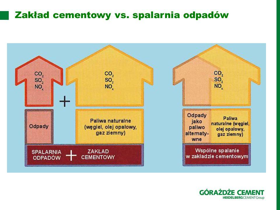Zakład cementowy vs. spalarnia odpadów