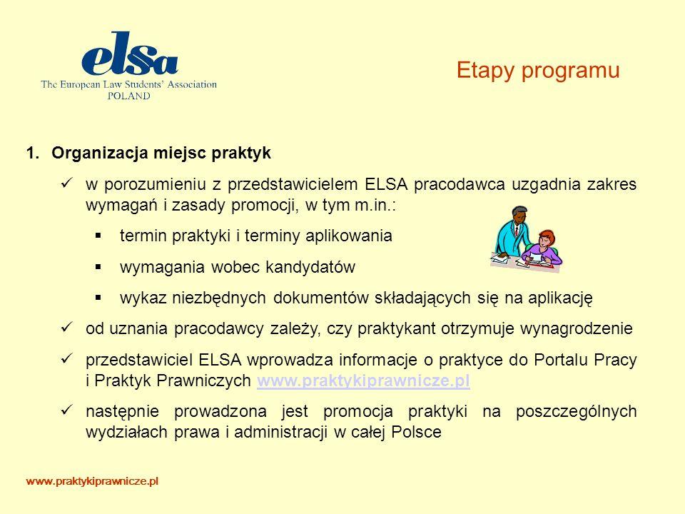 Etapy programu 1.Organizacja miejsc praktyk w porozumieniu z przedstawicielem ELSA pracodawca uzgadnia zakres wymagań i zasady promocji, w tym m.in.: termin praktyki i terminy aplikowania wymagania wobec kandydatów wykaz niezbędnych dokumentów składających się na aplikację od uznania pracodawcy zależy, czy praktykant otrzymuje wynagrodzenie przedstawiciel ELSA wprowadza informacje o praktyce do Portalu Pracy i Praktyk Prawniczych www.praktykiprawnicze.plwww.praktykiprawnicze.pl następnie prowadzona jest promocja praktyki na poszczególnych wydziałach prawa i administracji w całej Polsce www.praktykiprawnicze.pl