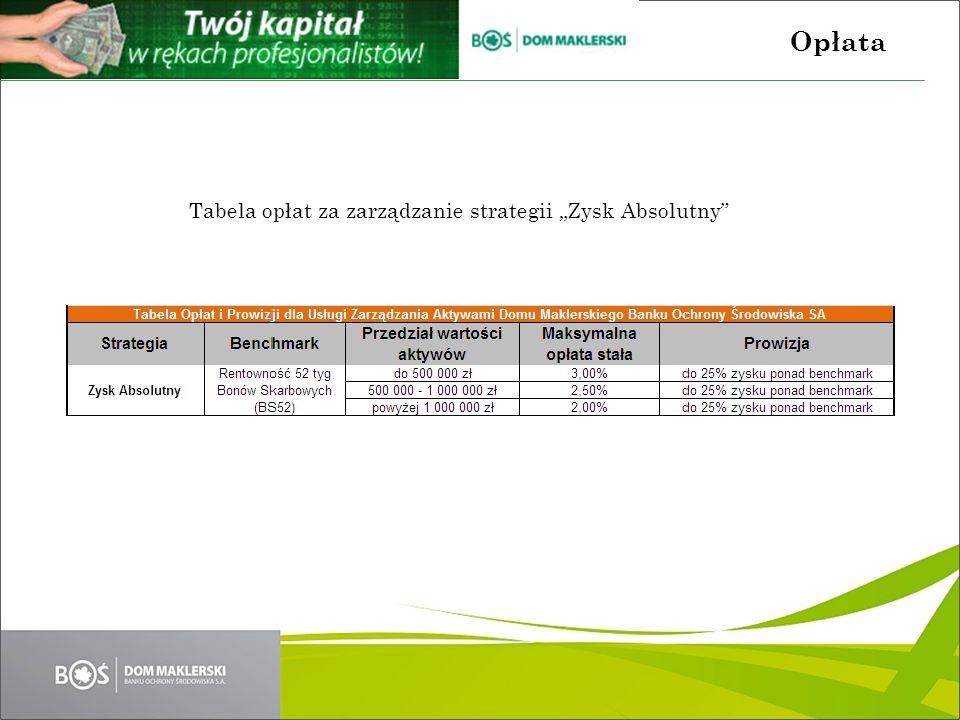 Tabela opłat za zarządzanie strategii Zysk Absolutny Opłata