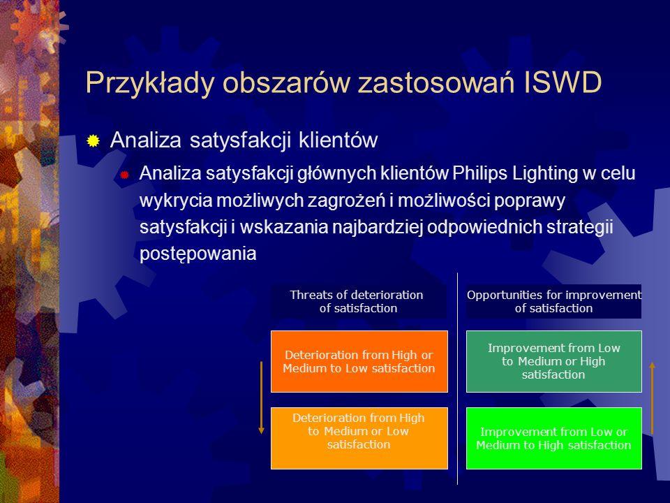 Przykłady obszarów zastosowań ISWD Analiza satysfakcji klientów Analiza satysfakcji głównych klientów Philips Lighting w celu wykrycia możliwych zagro