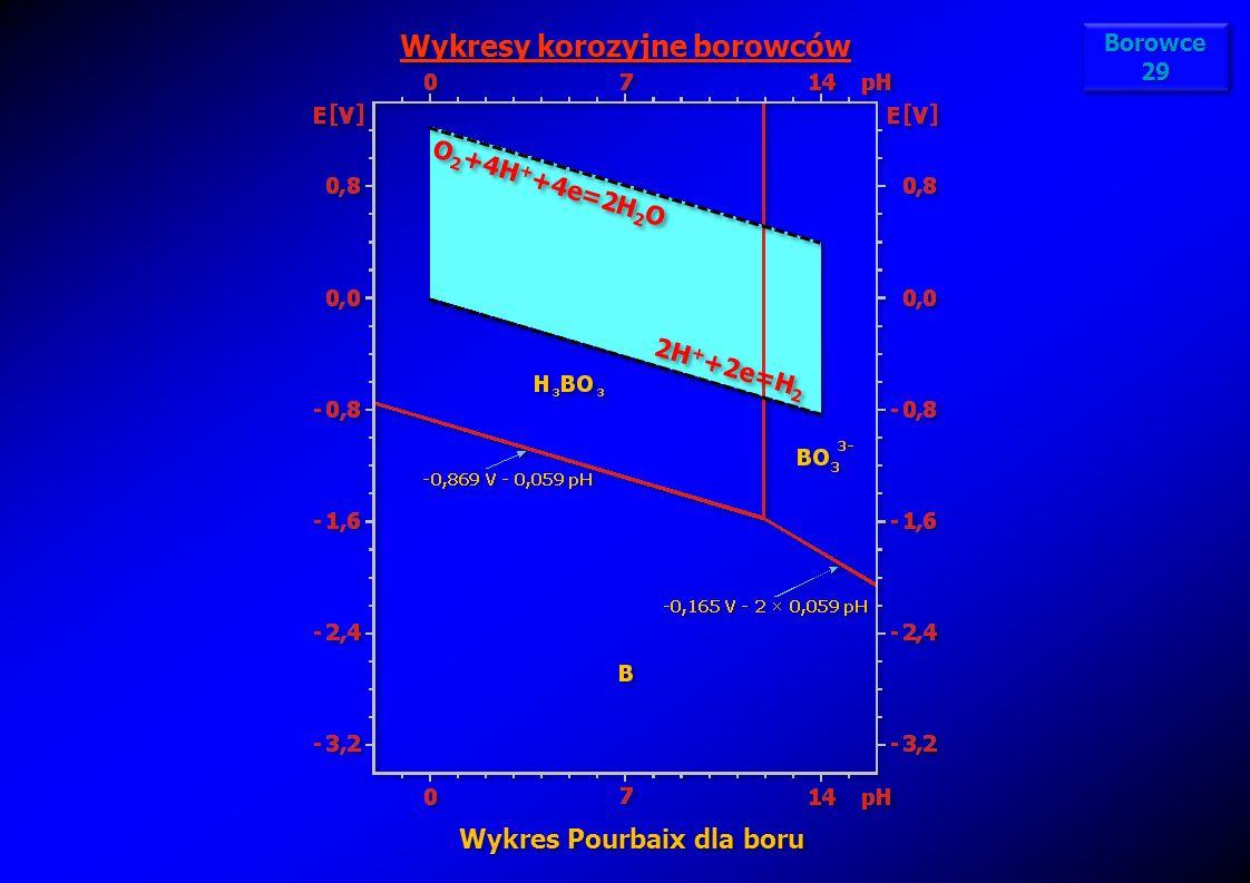 Wykresy korozyjne borowców Wykres Pourbaix dla boru 2H + +2e=H 2 O 2 +4H + +4e=2H 2 O Borowce 29