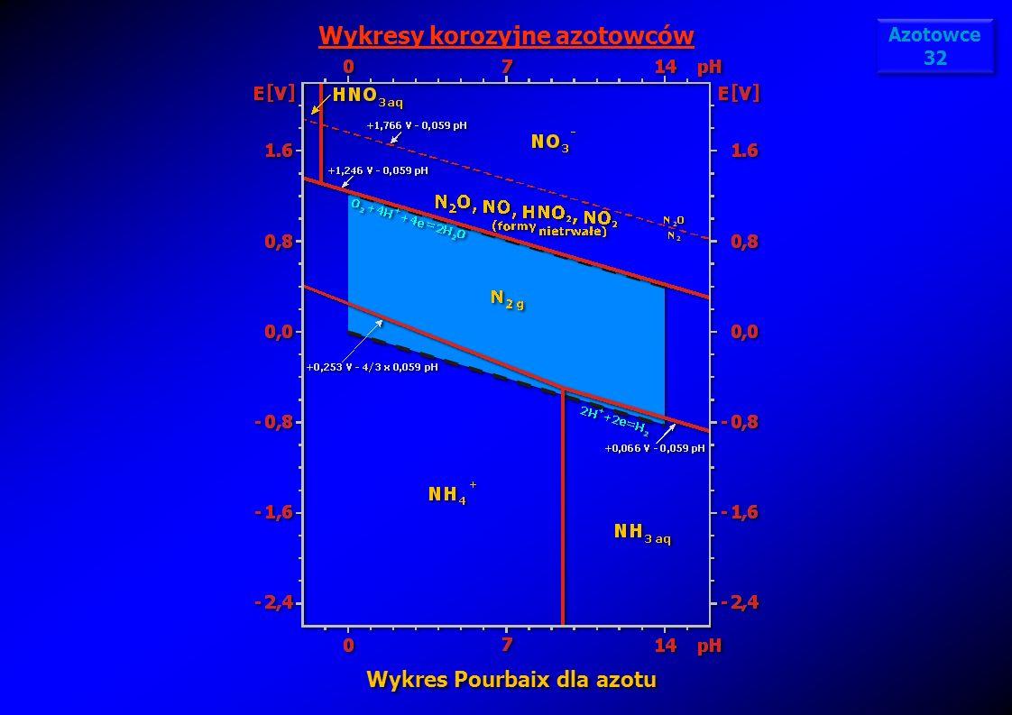 Wykresy korozyjne azotowców Wykres Pourbaix dla azotu Azotowce 32