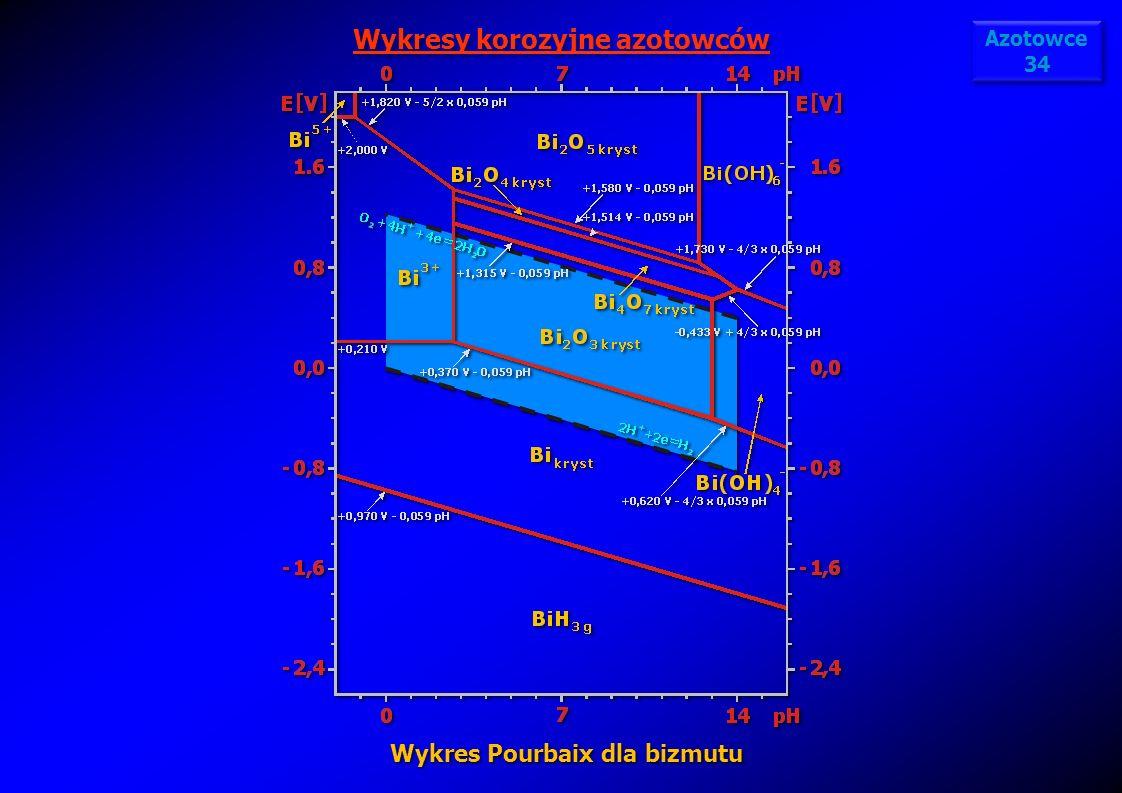 Wykresy korozyjne azotowców Wykres Pourbaix dla bizmutu Azotowce 34