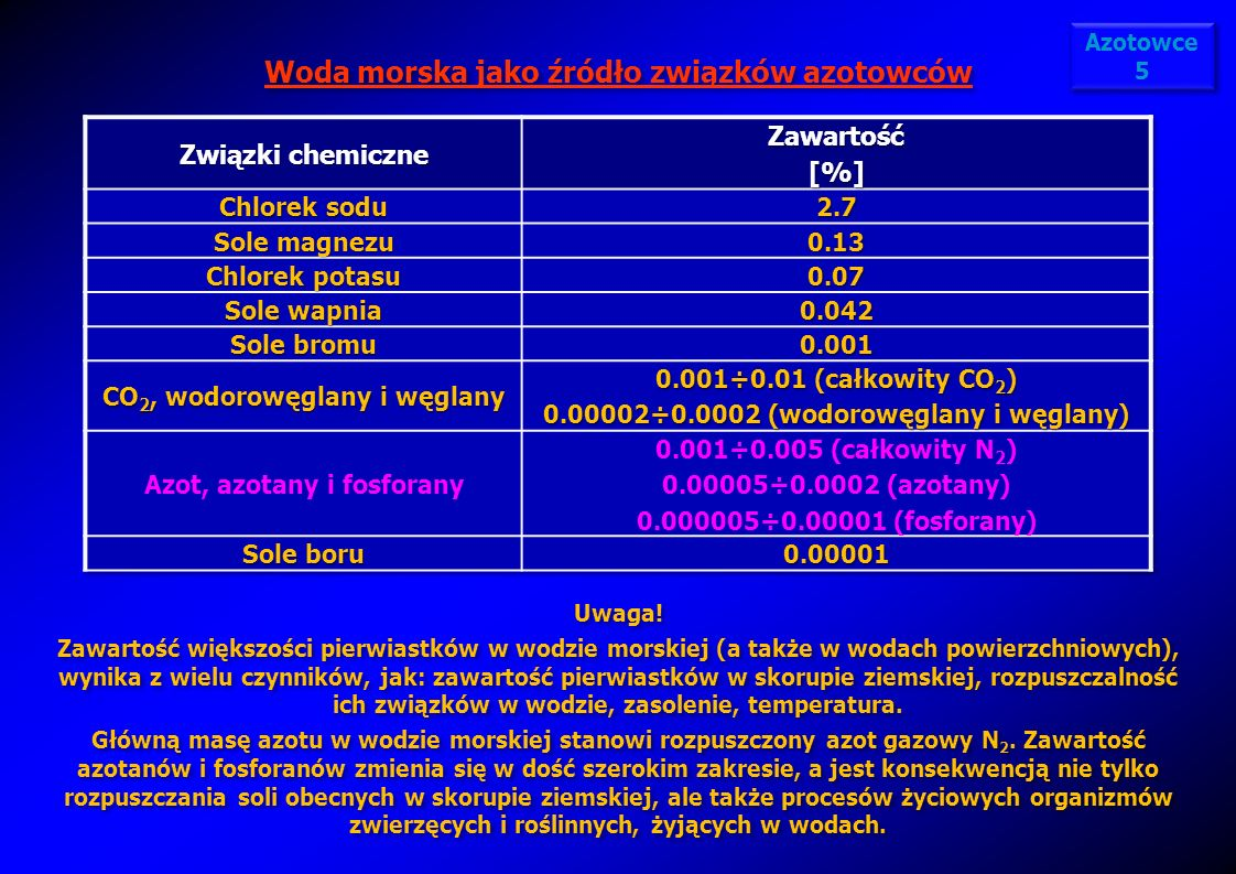 Woda morska jako źródło związków azotowców Azotowce 5 Azotowce 5 Uwaga! Zawartość większości pierwiastków w wodzie morskiej (a także w wodach powierzc