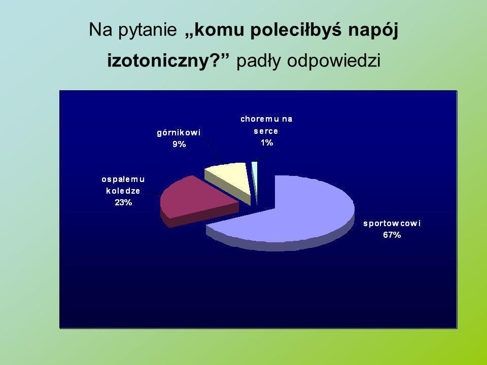 Na pytanie komu poleciłbyś napój izotoniczny? padły odpowiedzi
