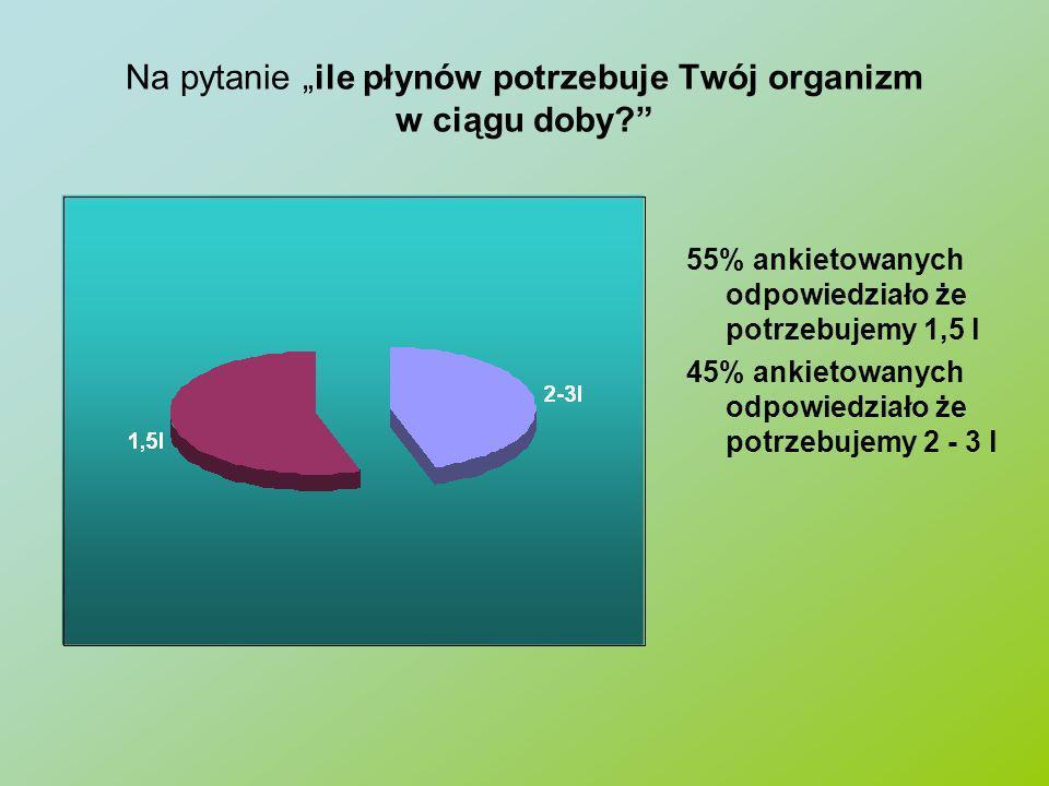 Na pytanie ile płynów potrzebuje Twój organizm w ciągu doby? 55% ankietowanych odpowiedziało że potrzebujemy 1,5 l 45% ankietowanych odpowiedziało że