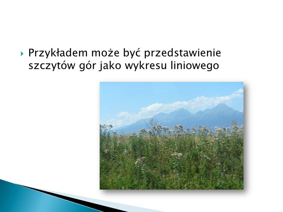 Przykładem może być przedstawienie szczytów gór jako wykresu liniowego