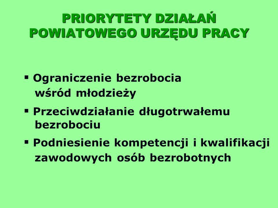 PRIORYTETY DZIAŁAŃ POWIATOWEGO URZĘDU PRACY Ograniczenie bezrobocia wśród młodzieży Przeciwdziałanie długotrwałemu bezrobociu Podniesienie kompetencji i kwalifikacji zawodowych osób bezrobotnych