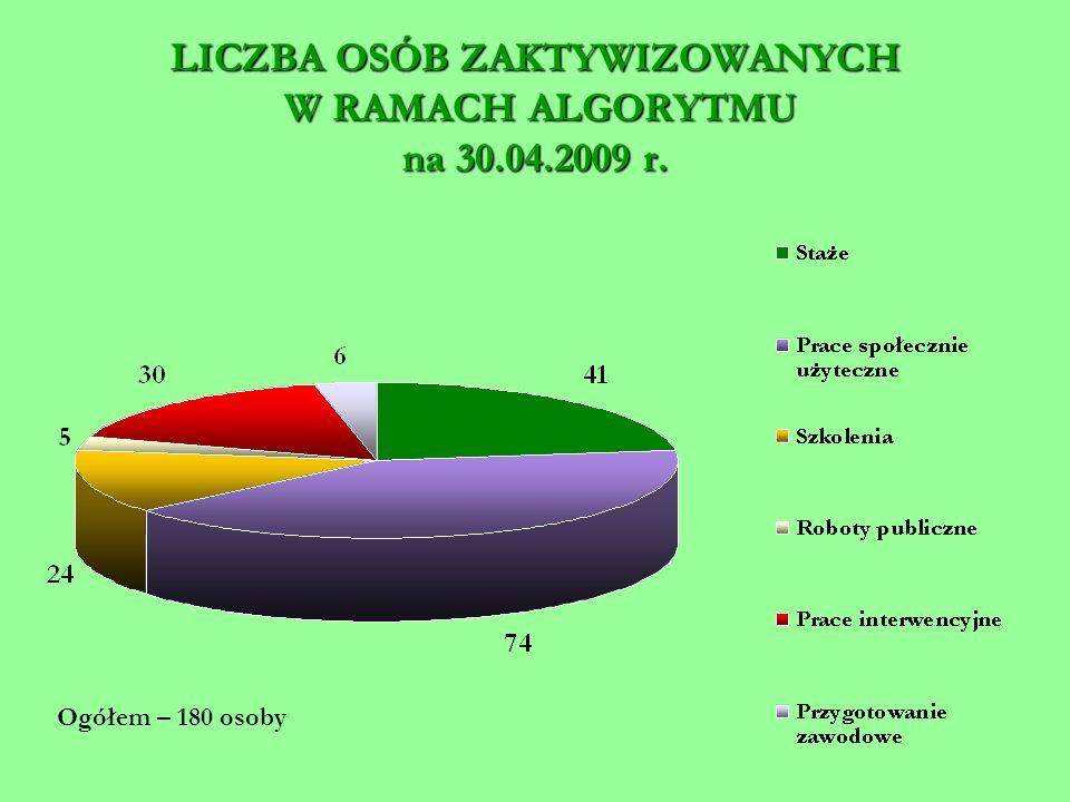 LICZBA OSÓB ZAKTYWIZOWANYCH W RAMACH ALGORYTMU na 30.04.2009 r. Ogółem – 180 osoby