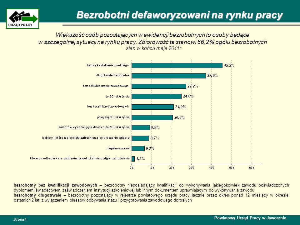 Bezrobotni wg wieku i wykształcenia Powiatowy Urząd Pracy w Jaworznie Strona 5 Struktura wiekowa osób bezrobotnych Wykształcenie osób bezrobotnych Uwzględniając wiek osób bezrobotnych odnotowuje się, iż najwięcej osób znajduje w przedziale wiekowym od 18 do 34 lat – 54,4% ogółu bezrobotnych, z czego 24,8% to osoby, które nie ukończyły 25r.
