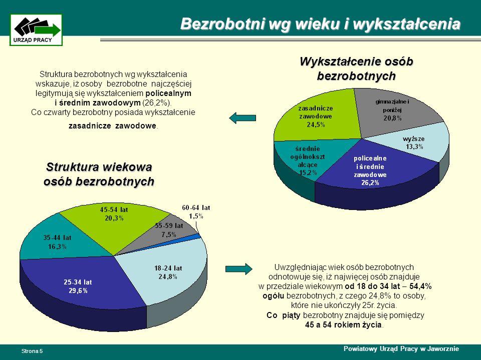Bezrobotni wg wieku i wykształcenia Powiatowy Urząd Pracy w Jaworznie Strona 5 Struktura wiekowa osób bezrobotnych Wykształcenie osób bezrobotnych Uwz