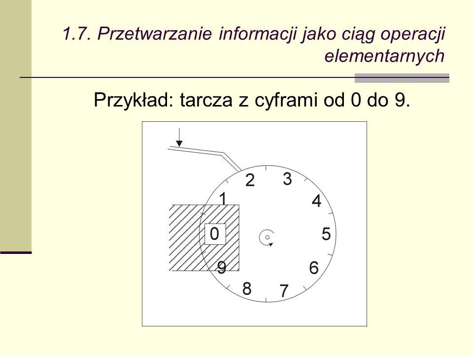 1.7. Przetwarzanie informacji jako ciąg operacji elementarnych Przykład: tarcza z cyframi od 0 do 9.