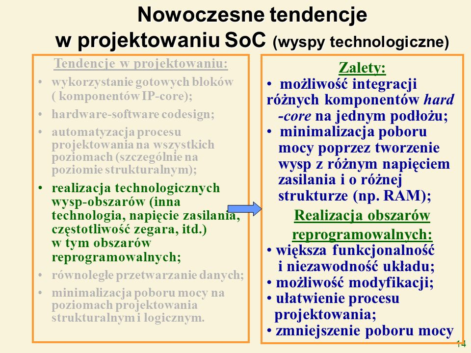 14 Nowoczesne tendencje w projektowaniu SoC (wyspy technologiczne) Tendencje w projektowaniu: wykorzystanie gotowych bloków ( komponentów IP-core); ha