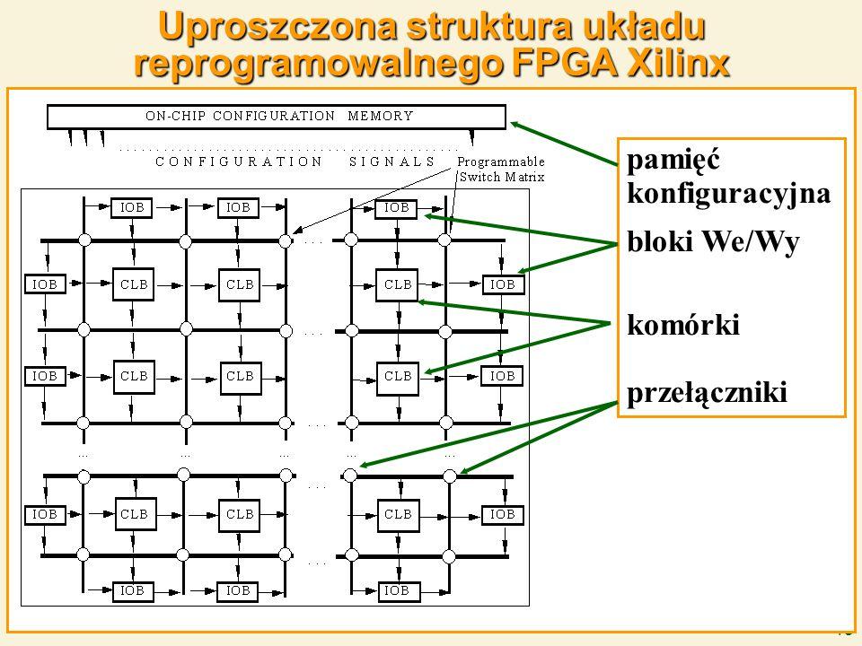 15 Uproszczona struktura układu reprogramowalnego FPGA Xilinx pamięć konfiguracyjna bloki We/Wy komórki przełączniki