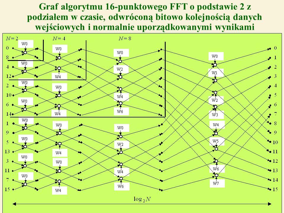 29 Graf algorytmu 16-punktowego FFT o podstawie 2 z podziałem w czasie, odwróconą bitowo kolejnością danych wejściowych i normalnie uporządkowanymi wy