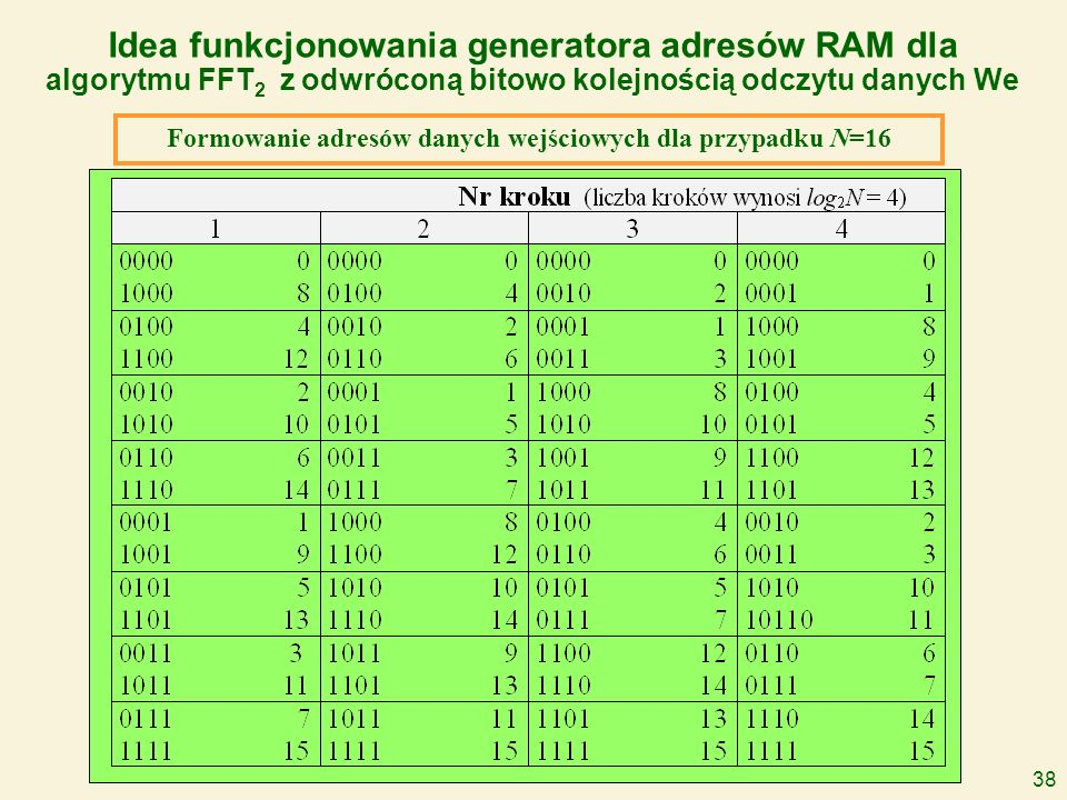 38 Idea funkcjonowania generatora adresów RAM dla algorytmu FFT 2 z odwróconą bitowo kolejnością odczytu danych We Formowanie adresów danych wejściowy