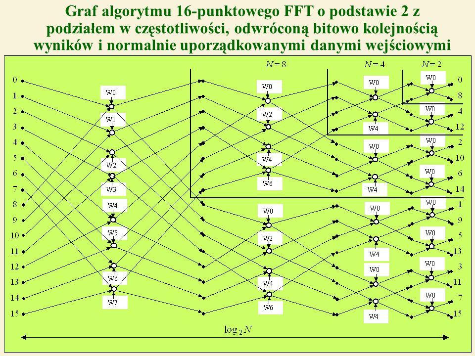 41 Graf algorytmu 16-punktowego FFT o podstawie 2 z podziałem w częstotliwości, odwróconą bitowo kolejnością wyników i normalnie uporządkowanymi danym