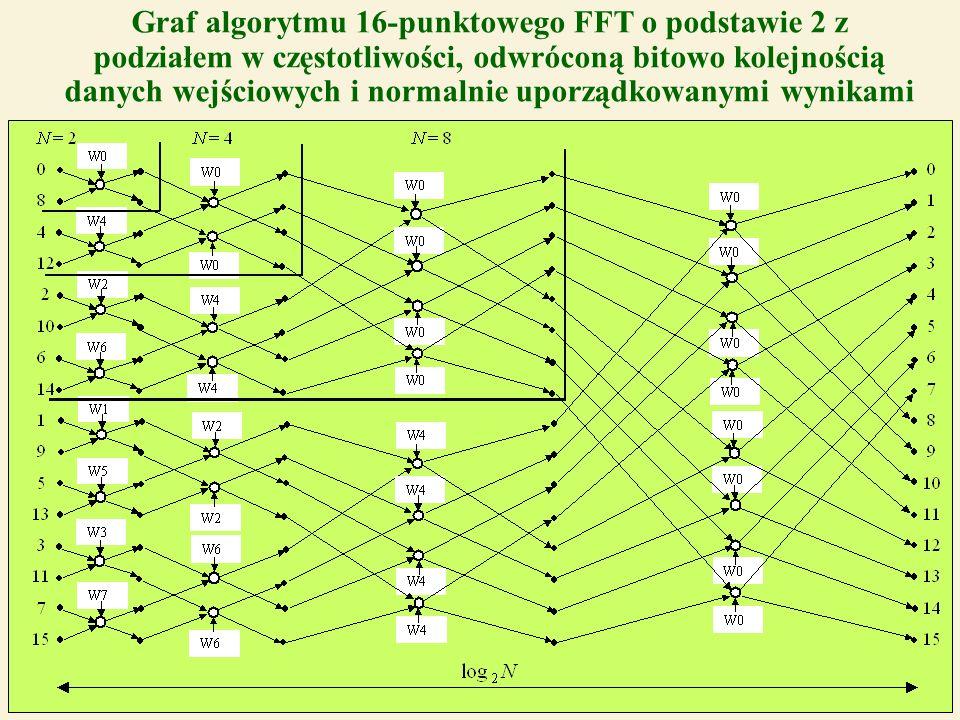 42 Graf algorytmu 16-punktowego FFT o podstawie 2 z podziałem w częstotliwości, odwróconą bitowo kolejnością danych wejściowych i normalnie uporządkow