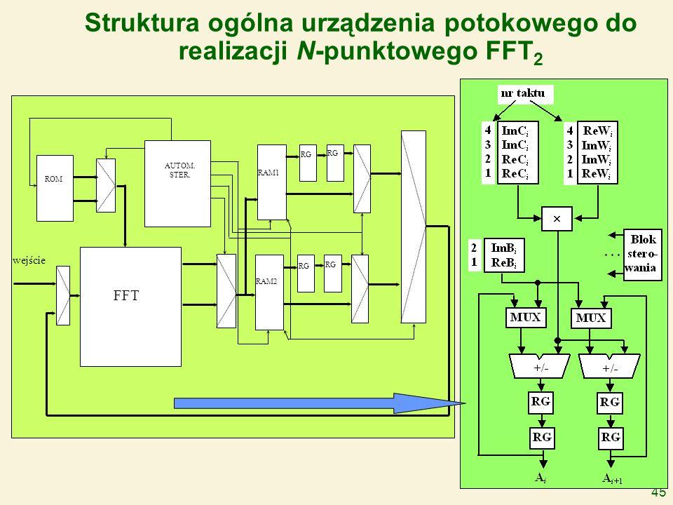45 Struktura ogólna urządzenia potokowego do realizacji N-punktowego FFT 2 FFT AUTOM. STER. ROM RAM1 RAM2 RG wejście