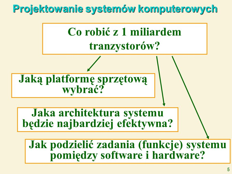 5 Projektowanie systemów komputerowych Co robić z 1 miliardem tranzystorów? Jaką platformę sprzętową wybrać? Jaka architektura systemu będzie najbardz