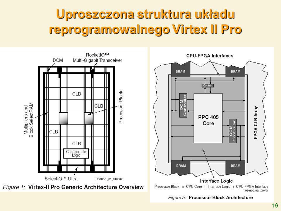 16 Uproszczona struktura układu reprogramowalnego Virtex II Pro