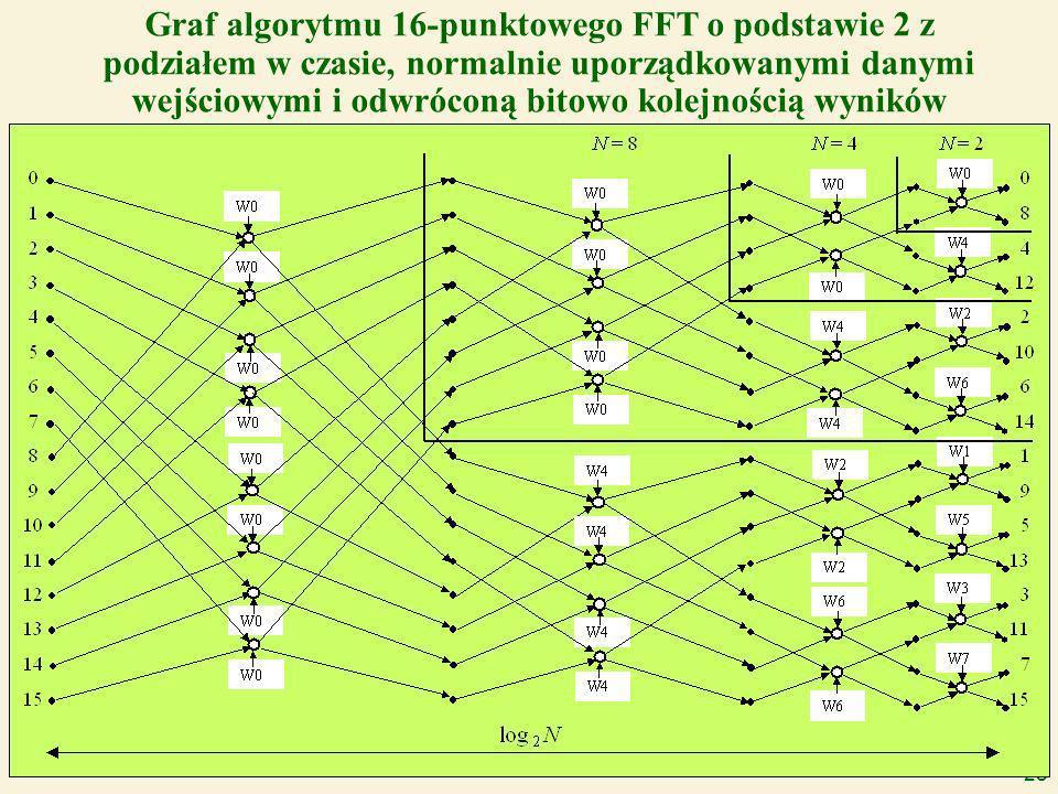 28 Graf algorytmu 16-punktowego FFT o podstawie 2 z podziałem w czasie, normalnie uporządkowanymi danymi wejściowymi i odwróconą bitowo kolejnością wyników
